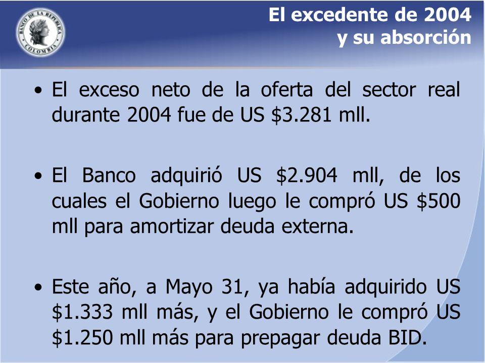 El excedente de 2004 y su absorción El exceso neto de la oferta del sector real durante 2004 fue de US $3.281 mll. El Banco adquirió US $2.904 mll, de