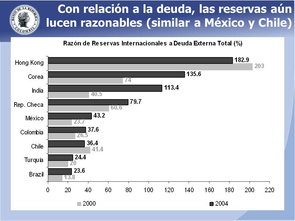 Con relación a la deuda, las reservas aún lucen razonables (similar a México y Chile)