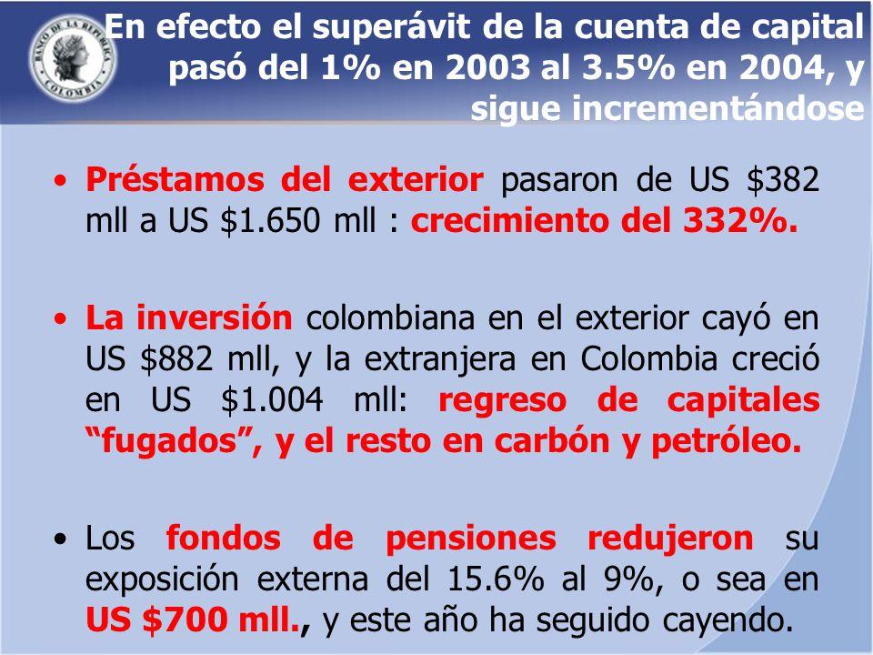 En efecto el superávit de la cuenta de capital pasó del 1% en 2003 al 3.5% en 2004, y sigue incrementándose Préstamos del exterior pasaron de US $382