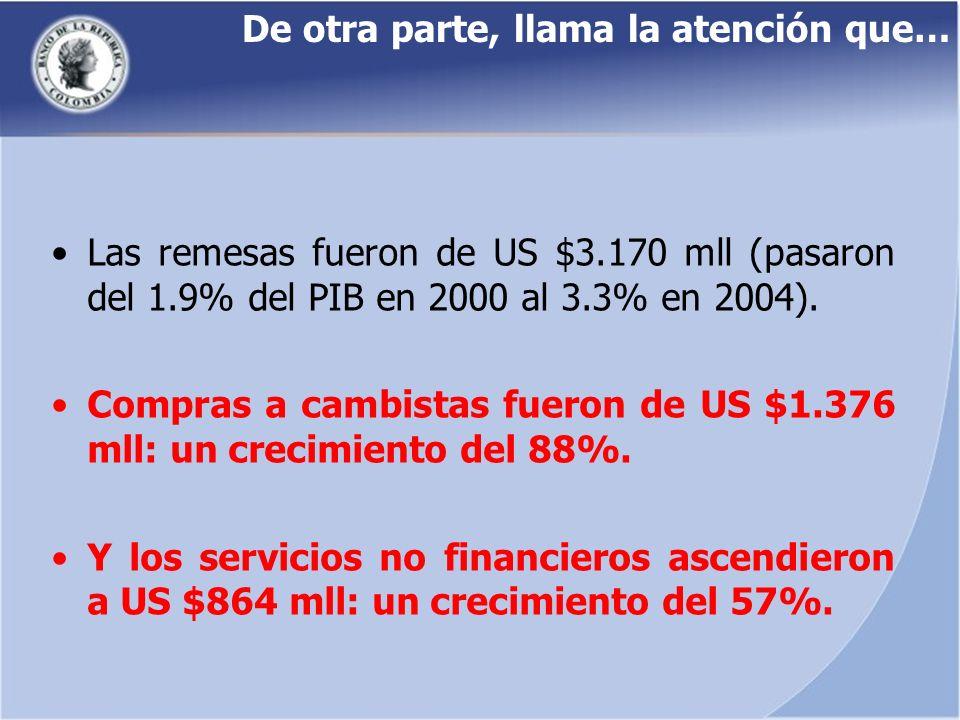 De otra parte, llama la atención que… Las remesas fueron de US $3.170 mll (pasaron del 1.9% del PIB en 2000 al 3.3% en 2004). Compras a cambistas fuer