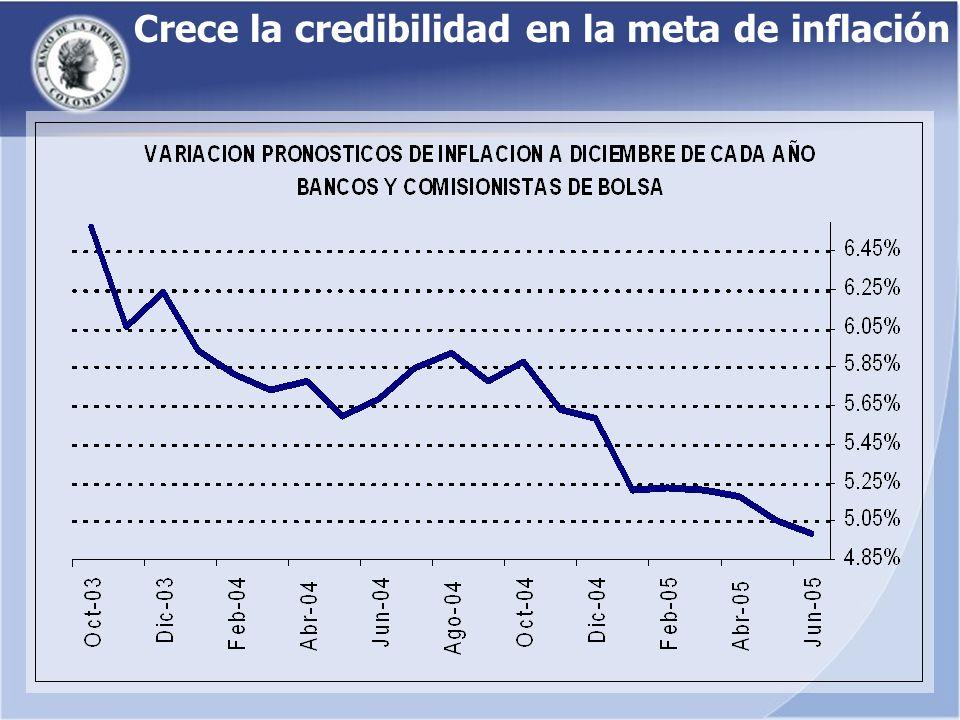 Crece la credibilidad en la meta de inflación