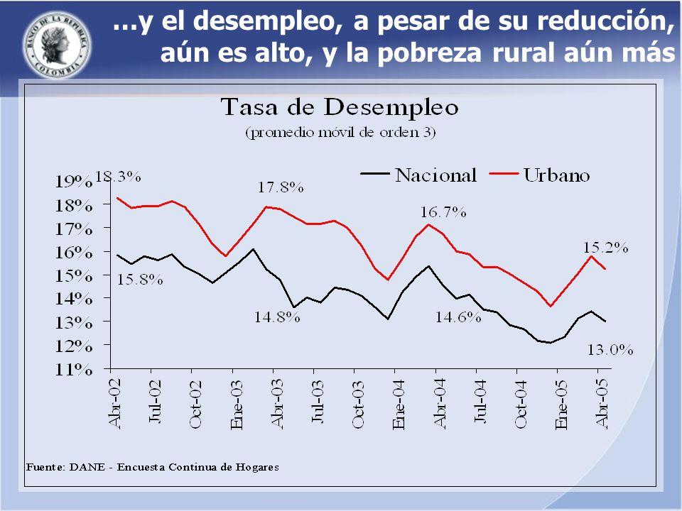 …y el desempleo, a pesar de su reducción, aún es alto, y la pobreza rural aún más