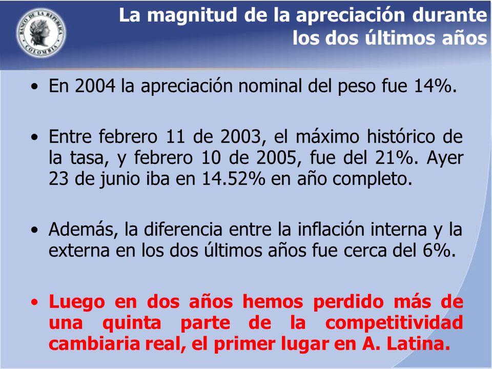 La magnitud de la apreciación durante los dos últimos años En 2004 la apreciación nominal del peso fue 14%. Entre febrero 11 de 2003, el máximo histór