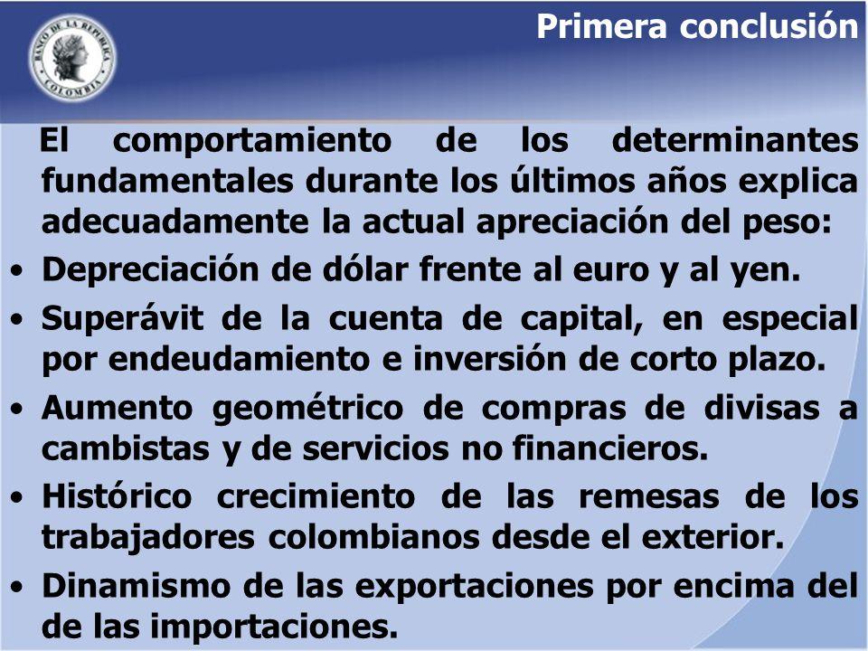 Primera conclusión El comportamiento de los determinantes fundamentales durante los últimos años explica adecuadamente la actual apreciación del peso: