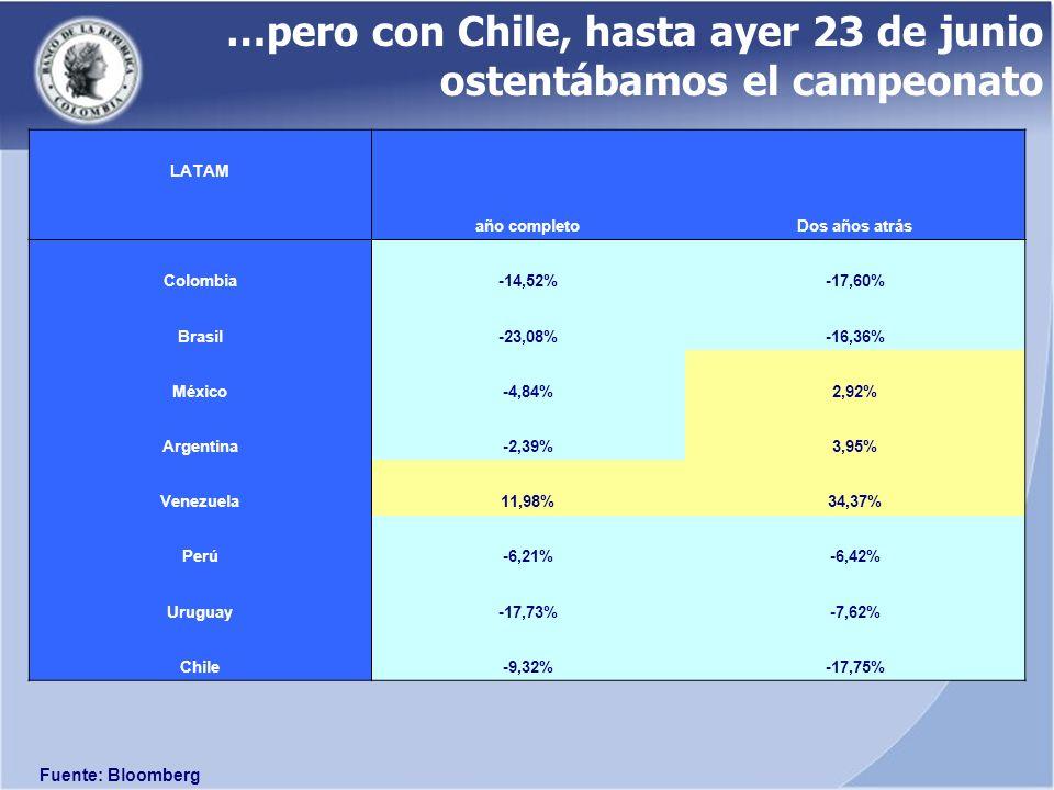 …y cierto que la apreciación ha coincidido con la depreciación del dólar frente al euro y al yen…pero en Colombia ya no es así…
