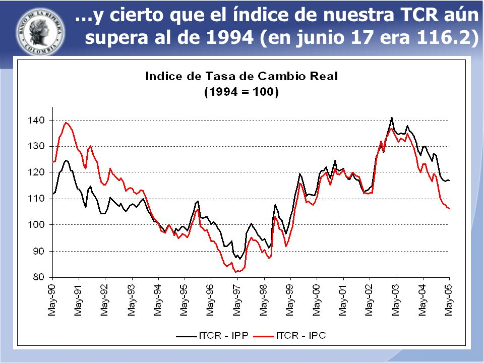 …y cierto que el índice de nuestra TCR aún supera al de 1994 (en junio 17 era 116.2)