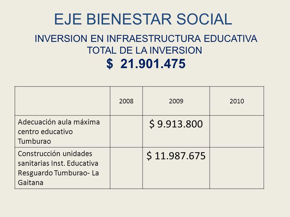 EJE BIENESTAR SOCIAL 200820092010 Adecuación aula máxima centro educativo Tumburao $ 9.913.800 Construcción unidades sanitarias Inst. Educativa Resgua