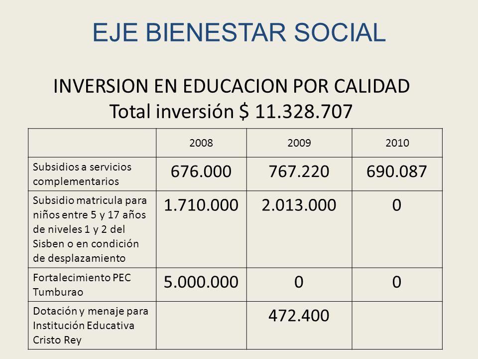 EJE BIENESTAR SOCIAL 200820092010 Subsidios a servicios complementarios 676.000767.220690.087 Subsidio matricula para niños entre 5 y 17 años de nivel