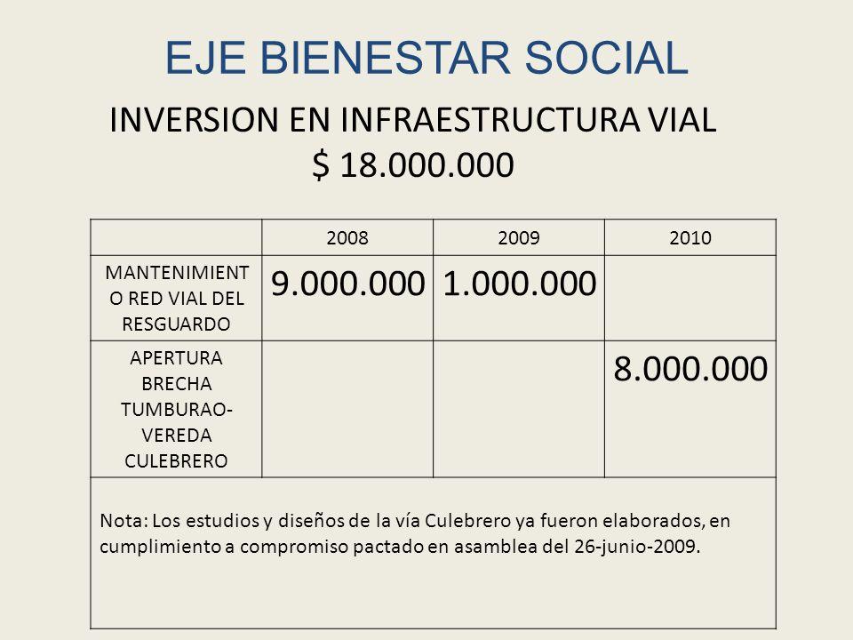 EJE BIENESTAR SOCIAL 200820092010 MANTENIMIENT O RED VIAL DEL RESGUARDO 9.000.0001.000.000 APERTURA BRECHA TUMBURAO- VEREDA CULEBRERO 8.000.000 Nota: