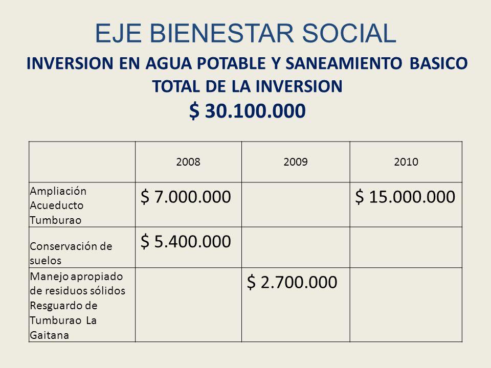 EJE BIENESTAR SOCIAL 200820092010 Ampliación Acueducto Tumburao $ 7.000.000$ 15.000.000 Conservación de suelos $ 5.400.000 Manejo apropiado de residuo