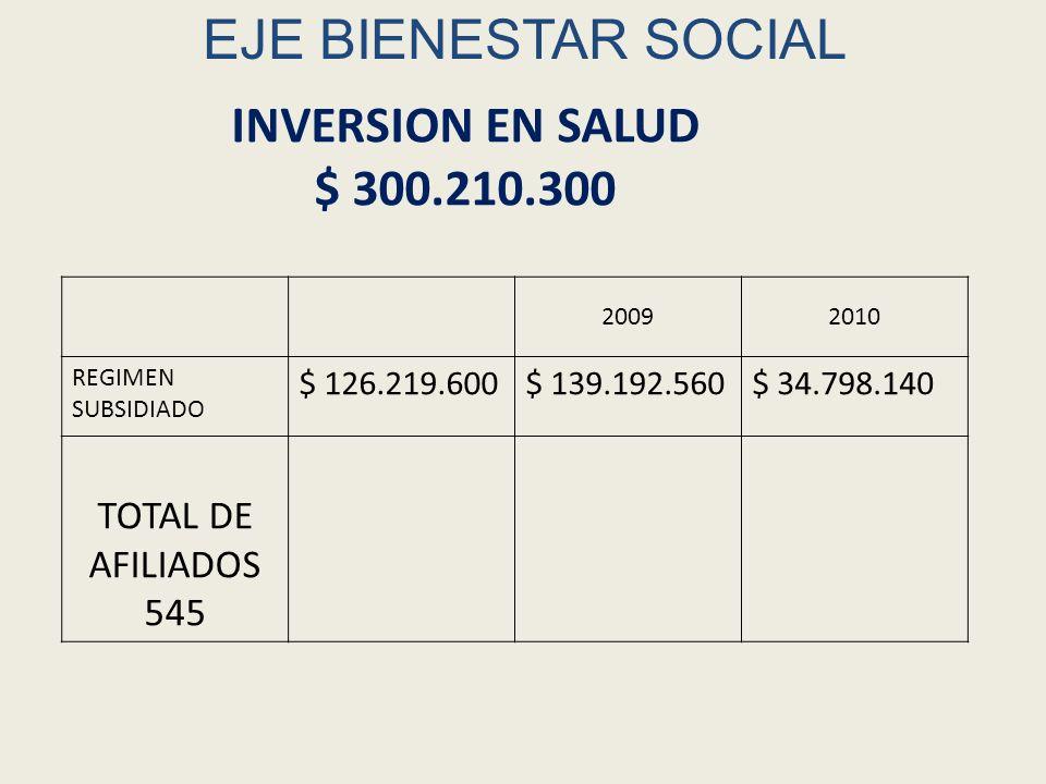 EJE BIENESTAR SOCIAL 20092010 REGIMEN SUBSIDIADO $ 126.219.600$ 139.192.560$ 34.798.140 TOTAL DE AFILIADOS 545 INVERSION EN SALUD $ 300.210.300