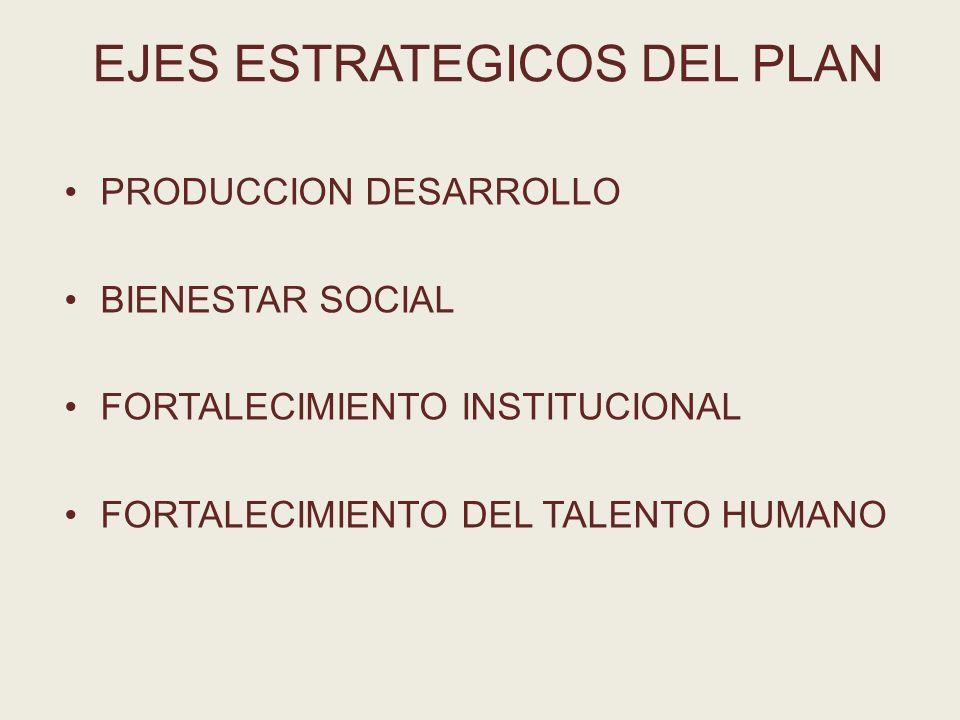 EJES ESTRATEGICOS DEL PLAN PRODUCCION DESARROLLO BIENESTAR SOCIAL FORTALECIMIENTO INSTITUCIONAL FORTALECIMIENTO DEL TALENTO HUMANO