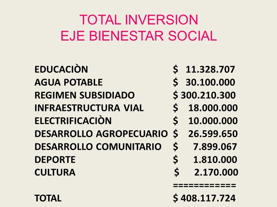 TOTAL INVERSION EJE BIENESTAR SOCIAL EDUCACIÒN $ 11.328.707 AGUA POTABLE$ 30.100.000 REGIMEN SUBSIDIADO$ 300.210.300 INFRAESTRUCTURA VIAL$ 18.000.000