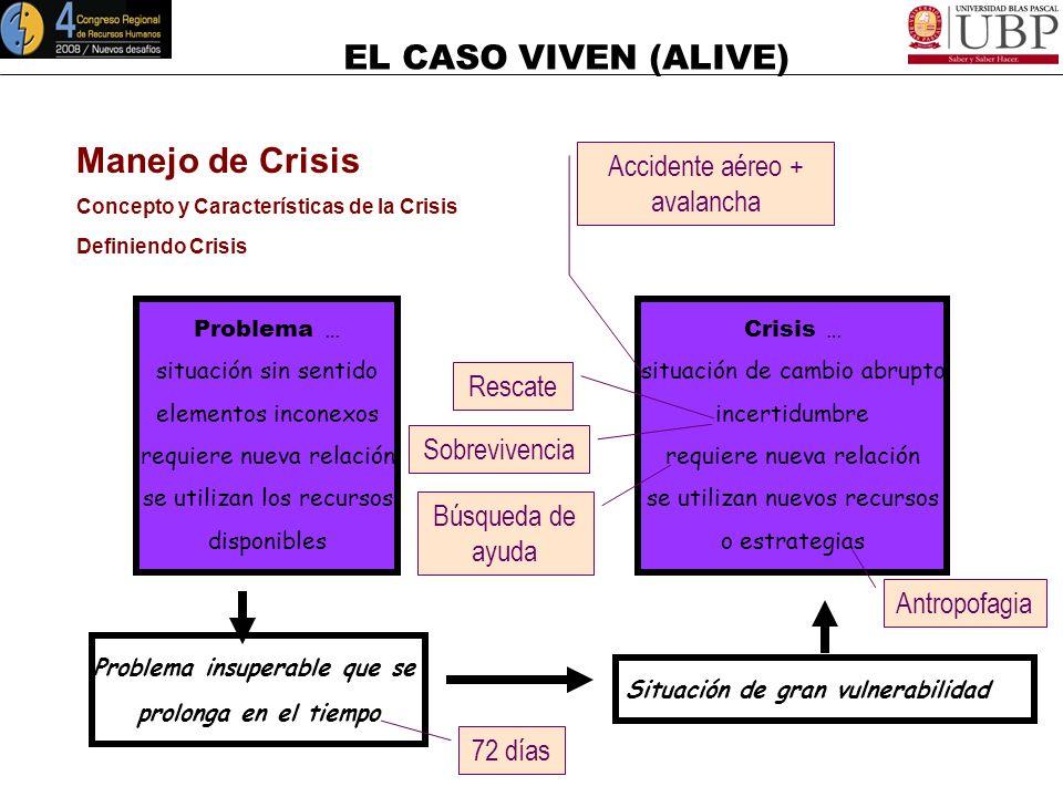 EL CASO VIVEN (ALIVE) Manejo de Crisis Concepto y Características de la Crisis Definiendo Crisis Crisis se asocia con … peligro crecimiento oportunida