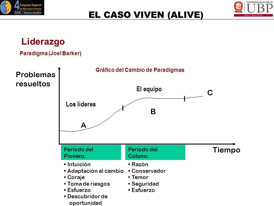 EL CASO VIVEN (ALIVE) Liderazgo Paradigma (Joel Barker) Son patrones para establecer límites y definir la manera de hacer las cosas Antropofagia para