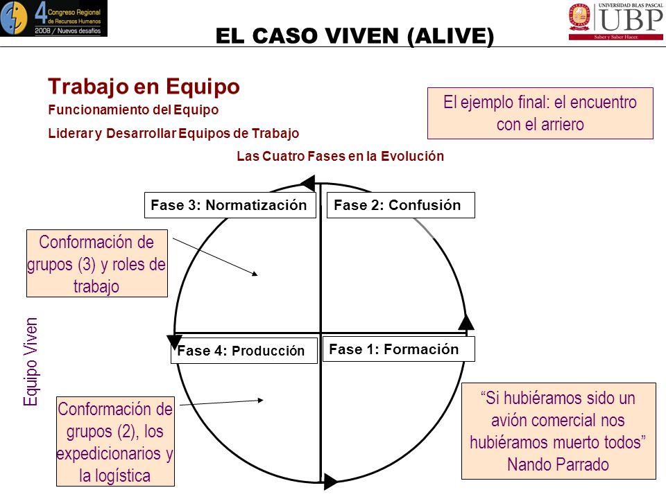 EL CASO VIVEN (ALIVE) Trabajo en Equipo Funcionamiento del Equipo (Modelo de Tuckman) Liderar y Desarrollar Equipos de Trabajo Las Cuatro Fases en la
