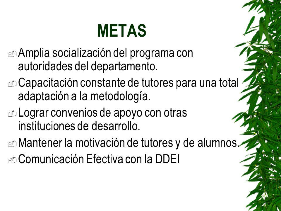 ESTUDIANTES EN EL 2005 COMUNIDADMUNICIPIOESTUDIANTES I CIBRII CIBRTOTAL El PelónYamaranguila1119 30 El MembrilloYamaranguila1825 43 El CerrónYamarangu