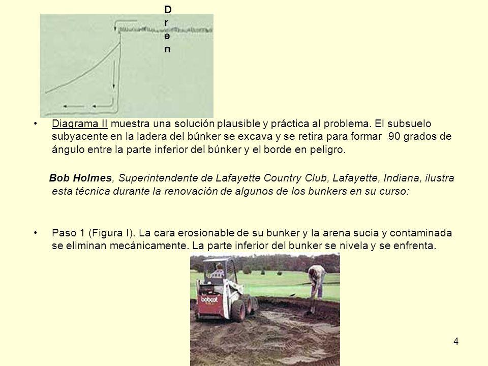 4 Diagrama II muestra una solución plausible y práctica al problema. El subsuelo subyacente en la ladera del búnker se excava y se retira para formar