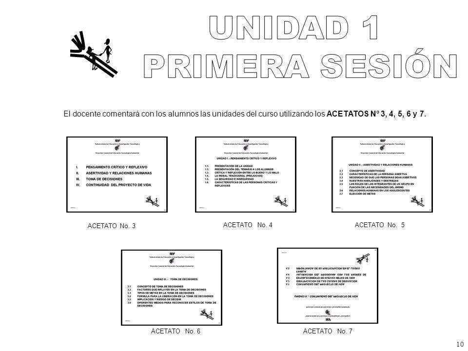 El docente comentará con los alumnos las unidades del curso utilizando los ACETATOS Nº 3, 4, 5, 6 y 7.