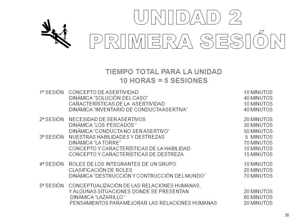 TIEMPO TOTAL PARA LA UNIDAD 10 HORAS = 5 SESIONES 1ª SESIÓNCONCEPTO DE ASERTIVIDAD10 MINUTOS DINÁMICA SOLUCIÓN DEL CASO 40 MINUTOS CARACTERÍSTICAS DE LA ASERTIVIDAD10 MINUTOS DINÁMICA INVENTARIO DE CONDUCTA ASERTIVA 40 MINUTOS 2ª SESIÓNNECESIDAD DE SER ASERTIVOS20 MINUTOS DINÁMICA LOS PESCADOS 30 MINUTOS DINÁMICA CONDUCTA NO SER ASERTIVO50 MINUTOS 3ª SESIÓNNUESTRAS HABILIDADES Y DESTREZAS 5 MINUTOS DINÁMICA LA TORRE70 MINUTOS CONCEPTO Y CARACTERÍSTICAS DE LA HABILIDAD10 MINUTOS CONCEPTO Y CARACTERÍSTICAS DE DESTREZA15 MINUTOS 4ª SESIÓNROLES DE LOS INTEGRANTES DE UN GRUPO10 MINUTOS CLASIFICACIÓN DE ROLES20 MINUTOS DINÁMICA DESTRUCCIÓN Y CONTRUCCIÓN DEL MUNDO 70 MINUTOS 5ª SESIÓNCONCEPTUALIZACIÓN DE LAS RELACIONES HUMANAS, Y ALGUNAS SITUACIONES DONDE SE PRESENTAN20 MINUTOS DINÁMICA LAZARILLO 60 MINUTOS PENSAMIENTOS PARA MEJORAR LAS RELACIONES HUMANAS20 MINUTOS 38