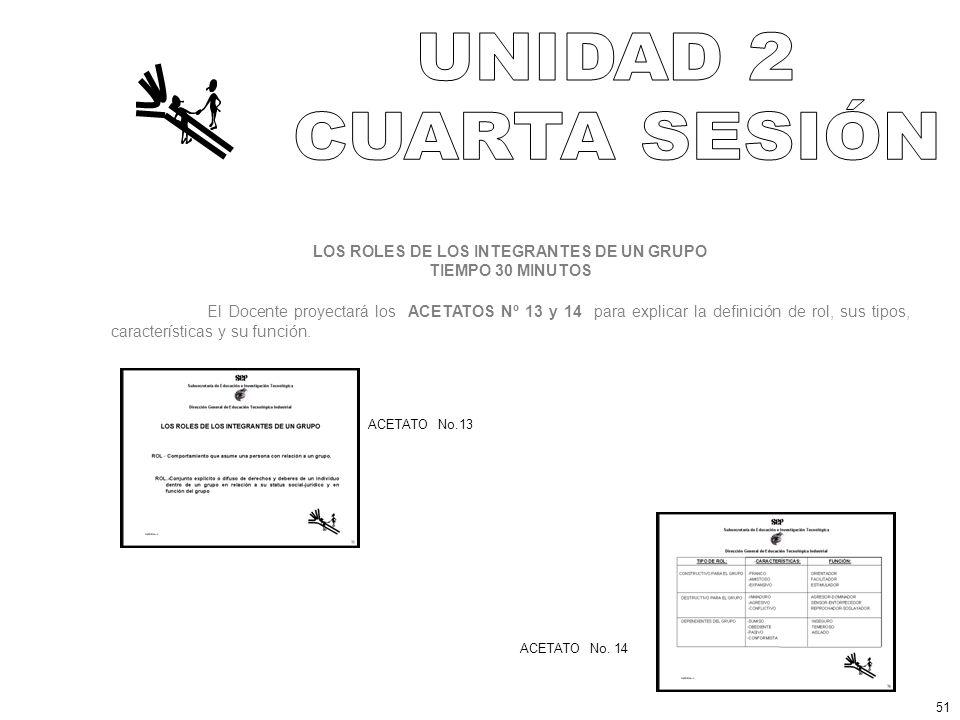 LOS ROLES DE LOS INTEGRANTES DE UN GRUPO TIEMPO 30 MINUTOS El Docente proyectará los ACETATOS Nº 13 y 14 para explicar la definición de rol, sus tipos, características y su función.