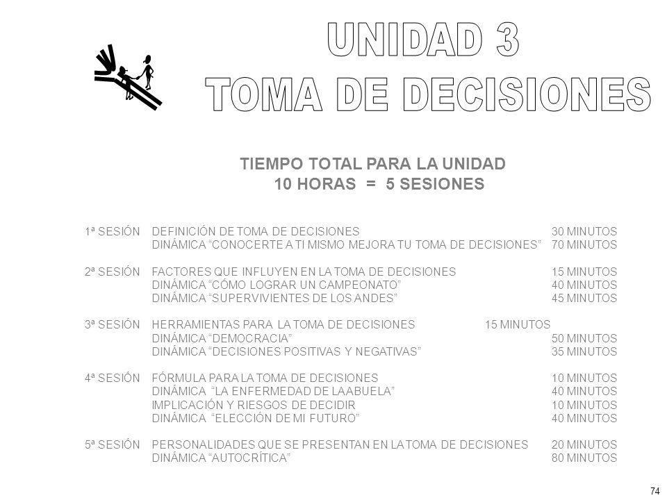 TIEMPO TOTAL PARA LA UNIDAD 10 HORAS = 5 SESIONES 1ª SESIÓNDEFINICIÓN DE TOMA DE DECISIONES30 MINUTOS DINÁMICA CONOCERTE A TI MISMO MEJORA TU TOMA DE DECISIONES 70 MINUTOS 2ª SESIÓNFACTORES QUE INFLUYEN EN LA TOMA DE DECISIONES 15 MINUTOS DINÁMICA CÓMO LOGRAR UN CAMPEONATO40 MINUTOS DINÁMICA SUPERVIVIENTES DE LOS ANDES45 MINUTOS 3ª SESIÓNHERRAMIENTAS PARA LA TOMA DE DECISIONES15 MINUTOS DINÁMICA DEMOCRACIA 50 MINUTOS DINÁMICA DECISIONES POSITIVAS Y NEGATIVAS35 MINUTOS 4ª SESIÓNFÓRMULA PARA LA TOMA DE DECISIONES10 MINUTOS DINÁMICA LA ENFERMEDAD DE LA ABUELA40 MINUTOS IMPLICACIÓN Y RIESGOS DE DECIDIR 10 MINUTOS DINÁMICA ELECCIÓN DE MI FUTURO40 MINUTOS 5ª SESIÓNPERSONALIDADES QUE SE PRESENTAN EN LA TOMA DE DECISIONES 20 MINUTOS DINÁMICA AUTOCRÍTICA80 MINUTOS 74