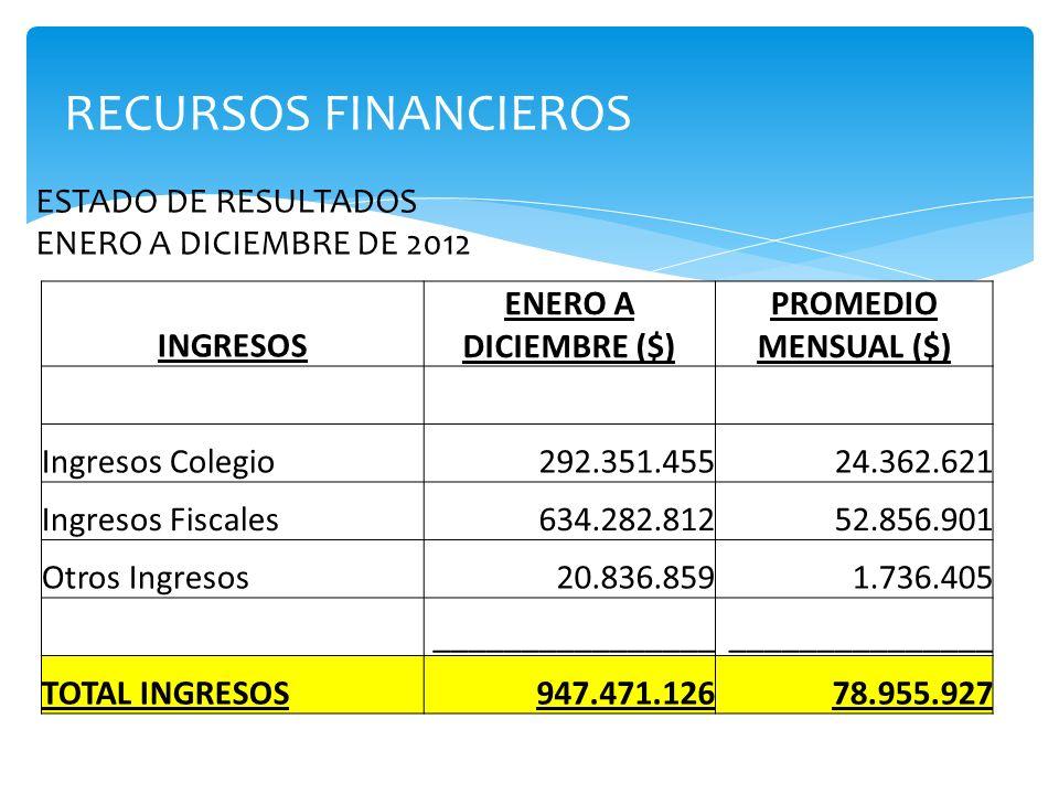 RECURSOS FINANCIEROS ESTADO DE RESULTADOS ENERO A DICIEMBRE DE 2012 INGRESOS ENERO A DICIEMBRE ($) PROMEDIO MENSUAL ($) Ingresos Colegio292.351.45524.