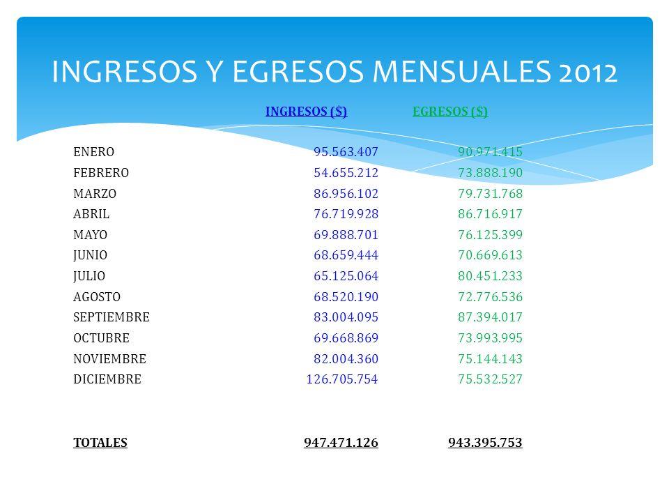 INGRESOS Y EGRESOS MENSUALES 2012 INGRESOS ($)EGRESOS ($) ENERO95.563.40790.971.415 FEBRERO54.655.21273.888.190 MARZO86.956.10279.731.768 ABRIL76.719.