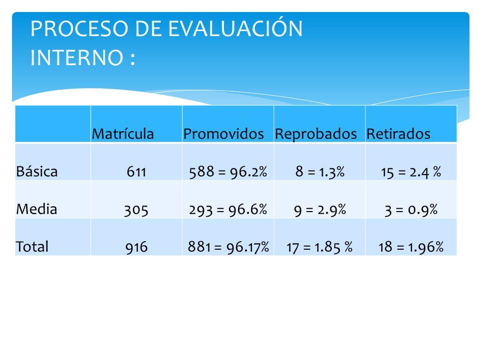 PROCESO DE EVALUACIÓN INTERNO : MatrículaPromovidosReprobadosRetirados Básica611588 = 96.2%8 = 1.3%15 = 2.4 % Media305293 = 96.6%9 = 2.9%3 = 0.9% Tota