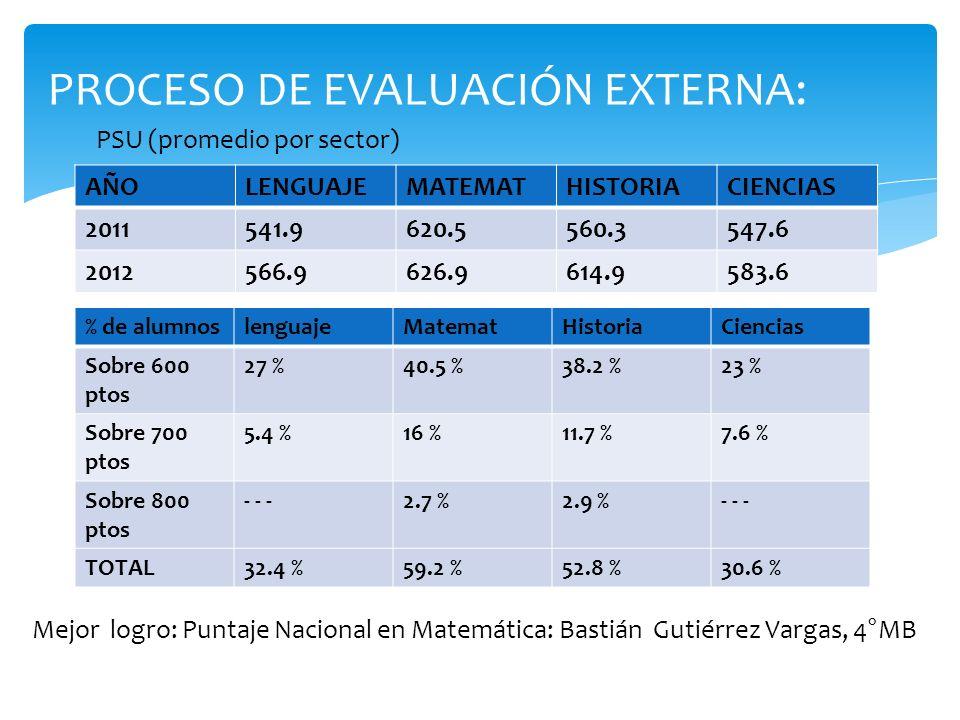 PROCESO DE EVALUACIÓN EXTERNA: PSU (promedio por sector) Mejor logro: Puntaje Nacional en Matemática: Bastián Gutiérrez Vargas, 4°MB AÑOLENGUAJEMATEMA