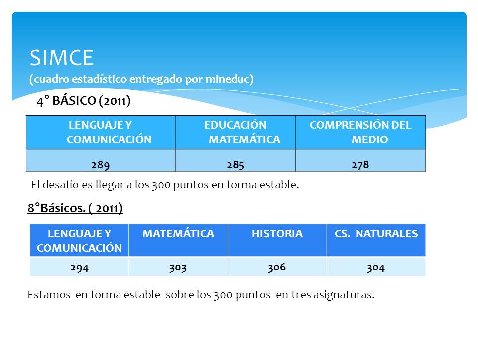 SIMCE (cuadro estadístico entregado por mineduc) 4° BÁSICO (2011) LENGUAJE Y COMUNICACIÓN EDUCACIÓN MATEMÁTICA COMPRENSIÓN DEL MEDIO 289285278 El desa
