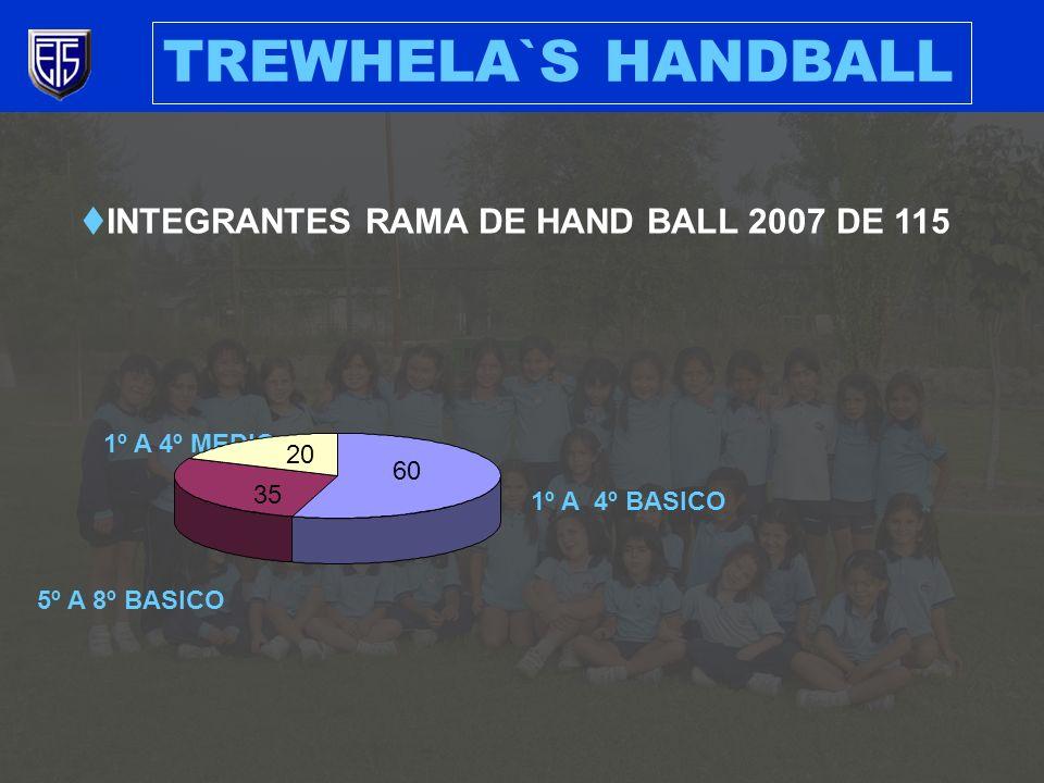 TREWHELA`S HANDBALL INTEGRANTES RAMA DE HAND BALL 2007 DE 115 1º A 4º BASICO 60 5º A 8º BASICO 35 1º A 4º MEDIO 20