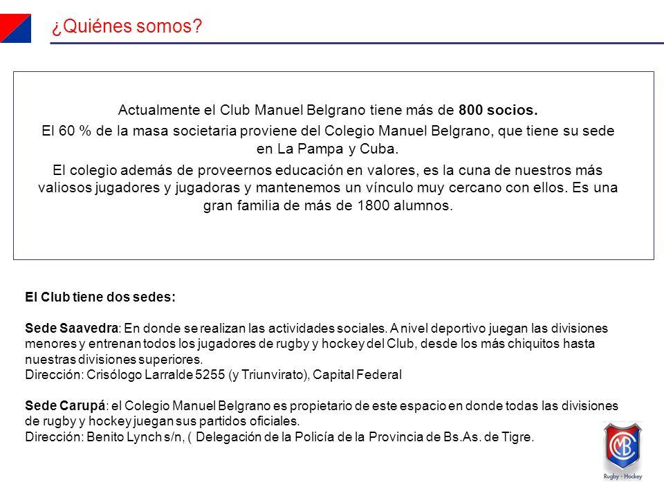 Actualmente el Club Manuel Belgrano tiene más de 800 socios.