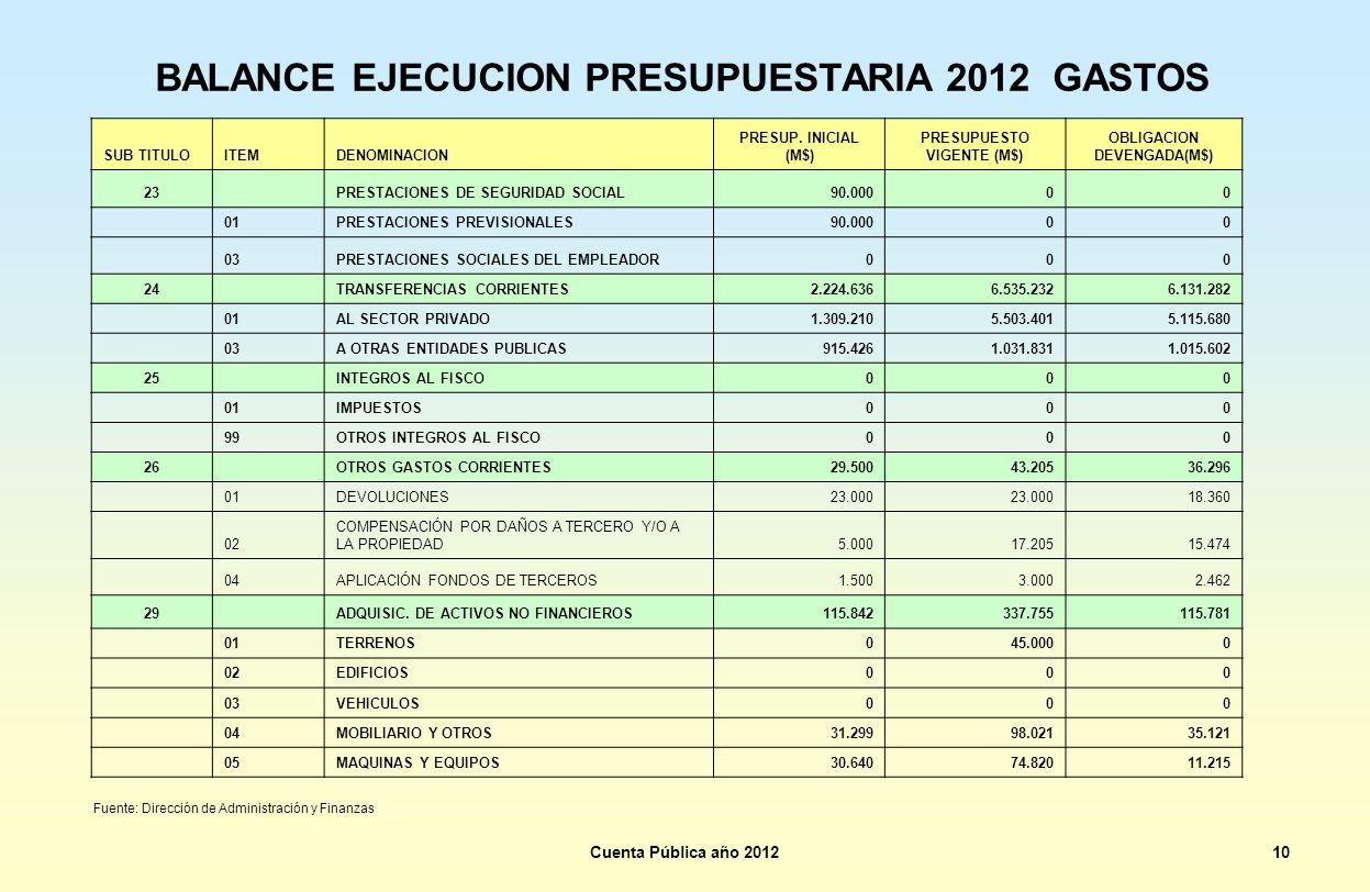 BALANCE EJECUCION PRESUPUESTARIA 2012 GASTOS SUB TITULOITEMDENOMINACION PRESUP. INICIAL (M$) PRESUPUESTO VIGENTE (M$) OBLIGACION DEVENGADA(M$) 23 PRES