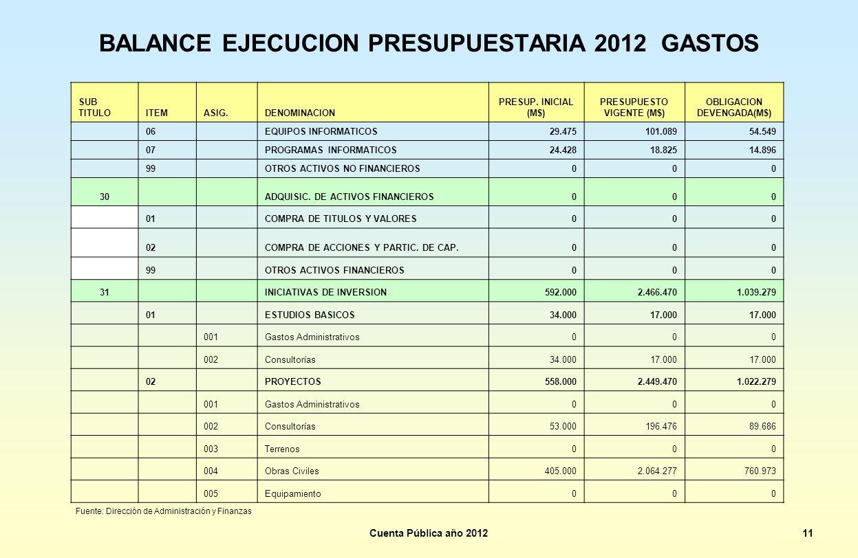 BALANCE EJECUCION PRESUPUESTARIA 2012 GASTOS SUB TITULOITEMASIG.DENOMINACION PRESUP. INICIAL (M$) PRESUPUESTO VIGENTE (M$) OBLIGACION DEVENGADA(M$) 06