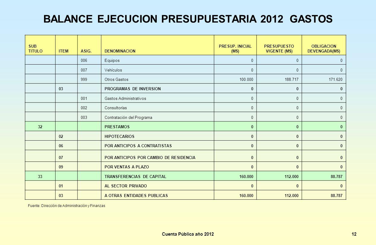 BALANCE EJECUCION PRESUPUESTARIA 2012 GASTOS SUB TITULOITEMASIG.DENOMINACION PRESUP. INICIAL (M$) PRESUPUESTO VIGENTE (M$) OBLIGACION DEVENGADA(M$) 00