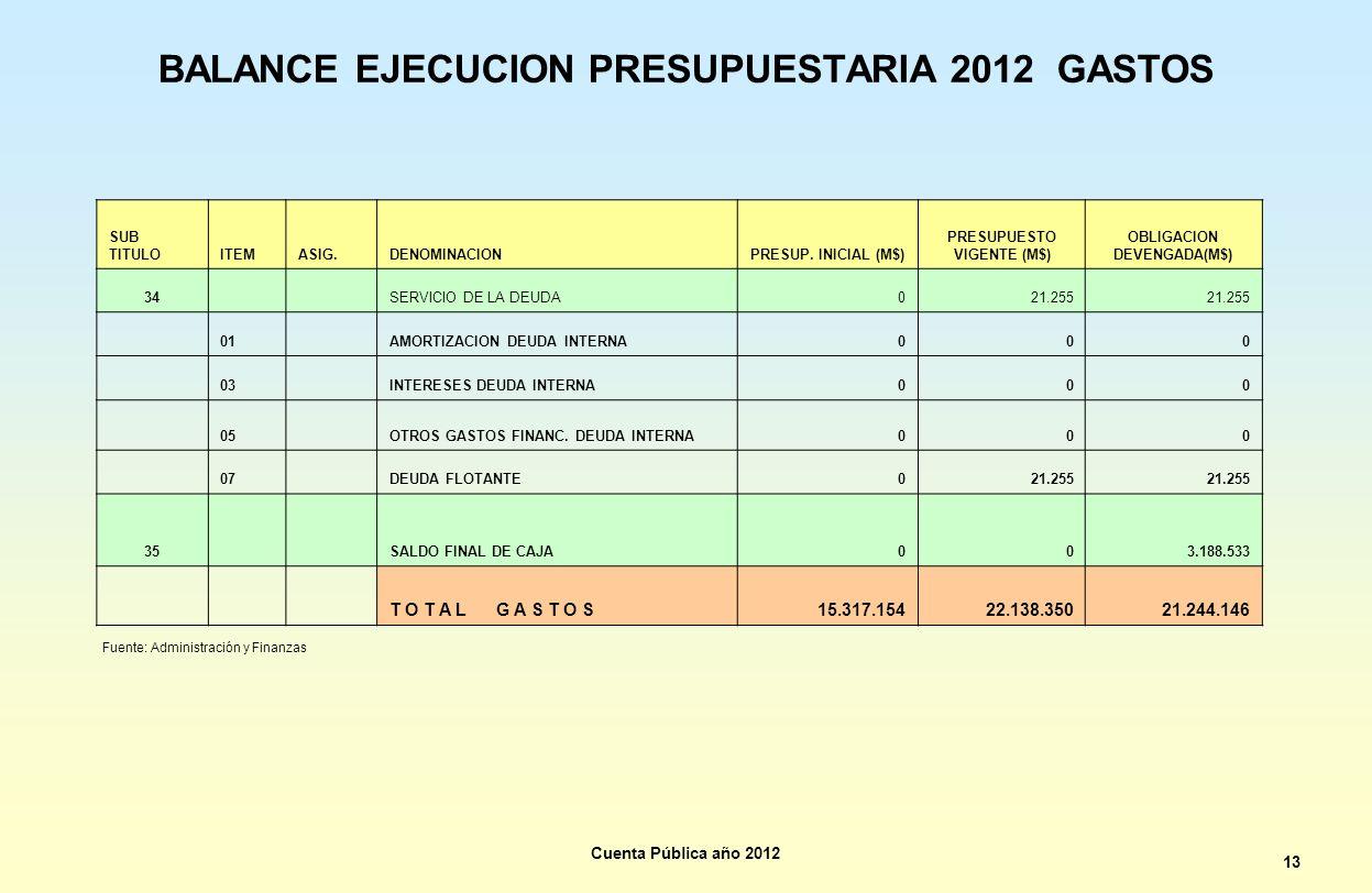 BALANCE EJECUCION PRESUPUESTARIA 2012 GASTOS SUB TITULOITEMASIG.DENOMINACIONPRESUP. INICIAL (M$) PRESUPUESTO VIGENTE (M$) OBLIGACION DEVENGADA(M$) 34