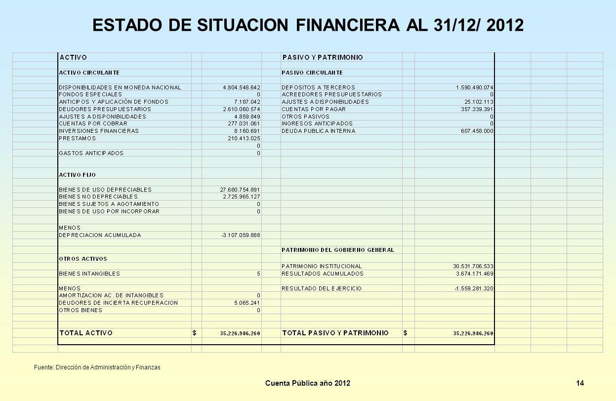 ESTADO DE SITUACION FINANCIERA AL 31/12/ 2012 Fuente: Dirección de Administración y Finanzas Cuenta Pública año 201214