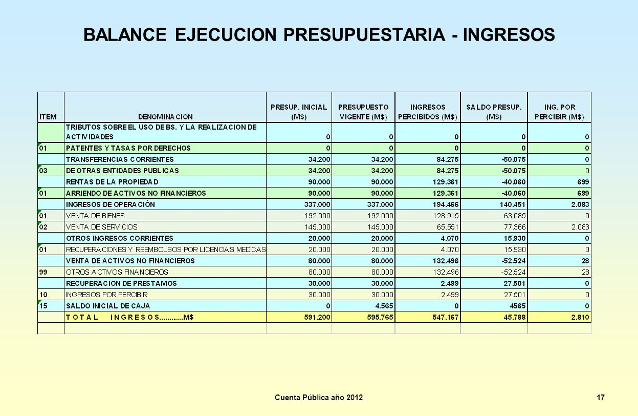 BALANCE EJECUCION PRESUPUESTARIA - INGRESOS Cuenta Pública año 201217
