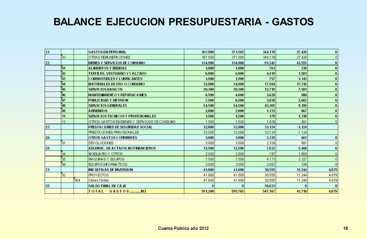 BALANCE EJECUCION PRESUPUESTARIA - GASTOS Cuenta Pública año 201218