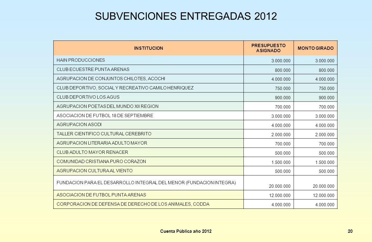 SUBVENCIONES ENTREGADAS 2012 Cuenta Pública año 201220 INSTITUCION PRESUPUESTO ASIGNADO MONTO GIRADO HAIN PRODUCCIONES 3.000.000 CLUB ECUESTRE PUNTA A
