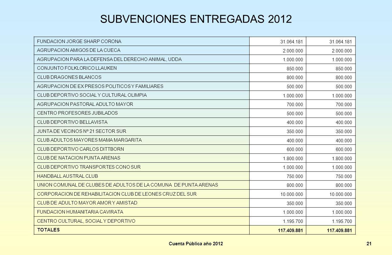 SUBVENCIONES ENTREGADAS 2012 Cuenta Pública año 201221 FUNDACION JORGE SHARP CORONA 31.064.181 AGRUPACION AMIGOS DE LA CUECA 2.000.000 AGRUPACION PARA