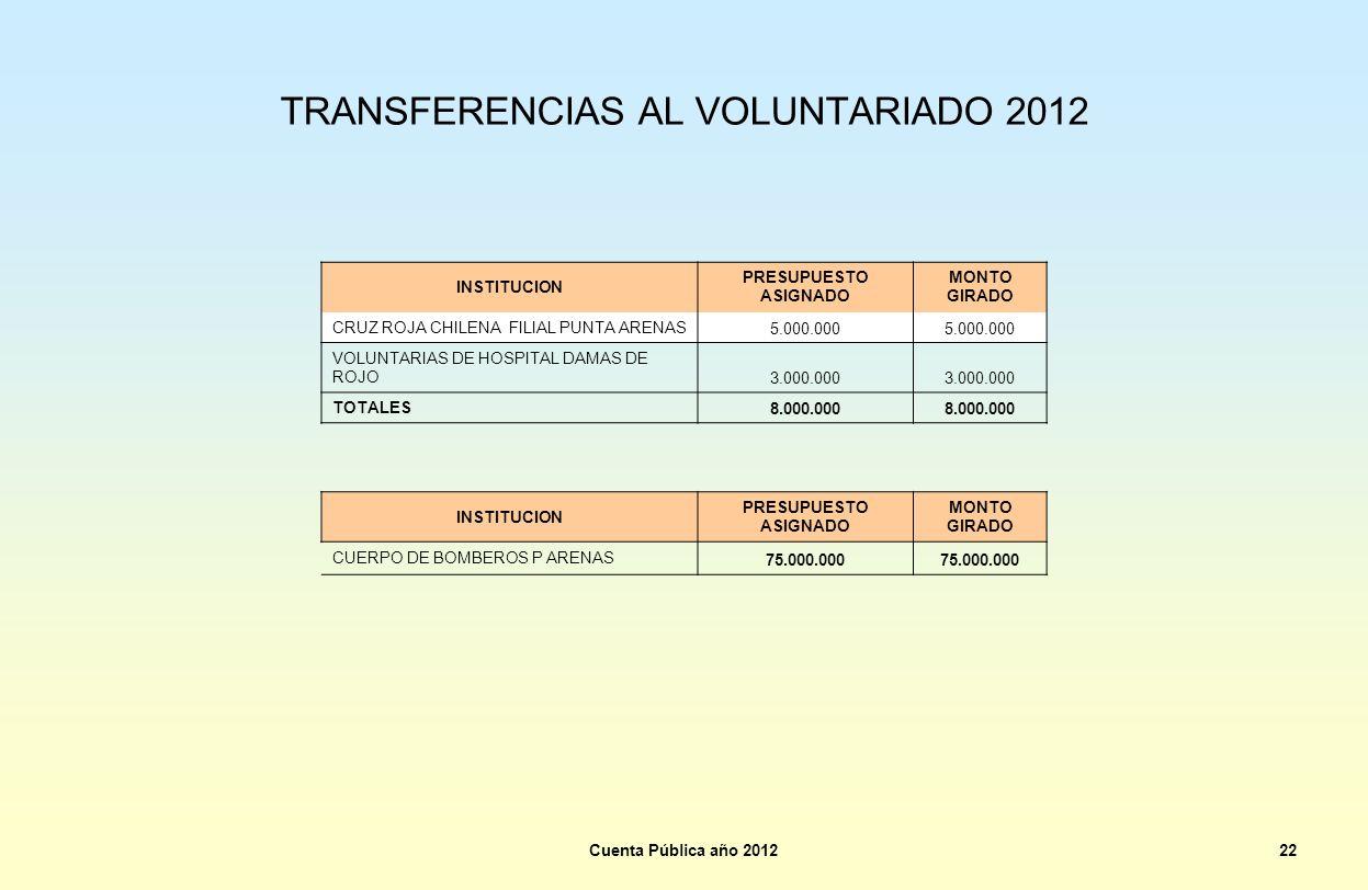 TRANSFERENCIAS AL VOLUNTARIADO 2012 Cuenta Pública año 201222 INSTITUCION PRESUPUESTO ASIGNADO MONTO GIRADO CRUZ ROJA CHILENA FILIAL PUNTA ARENAS 5.00