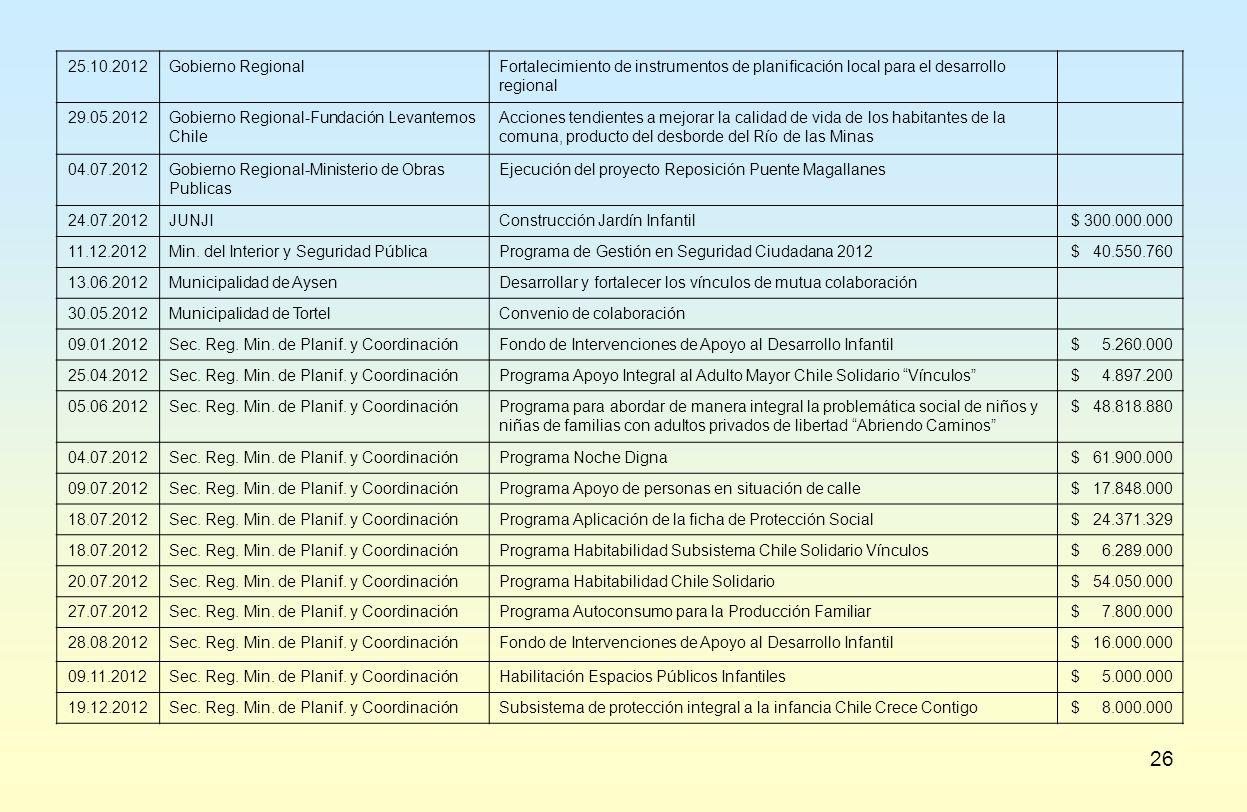 26 25.10.2012Gobierno RegionalFortalecimiento de instrumentos de planificación local para el desarrollo regional 29.05.2012Gobierno Regional-Fundación