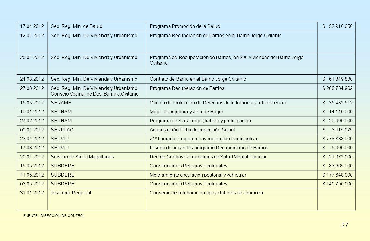 27 17.04.2012Sec. Reg. Min. de SaludPrograma Promoción de la Salud$ 52.916.050 12.01.2012Sec. Reg. Min. De Vivienda y UrbanismoPrograma Recuperación d