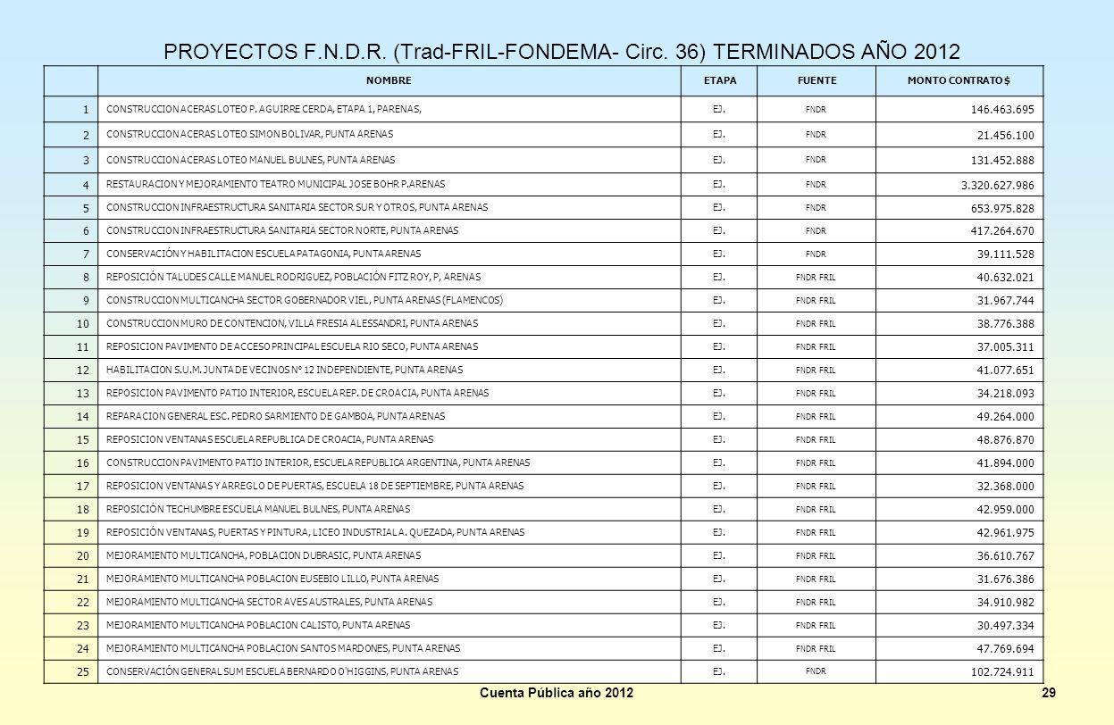 PROYECTOS F.N.D.R. (Trad-FRIL-FONDEMA- Circ. 36) TERMINADOS AÑO 2012 Cuenta Pública año 201229 NOMBRE ETAPA FUENTEMONTO CONTRATO $ 1 CONSTRUCCION ACER