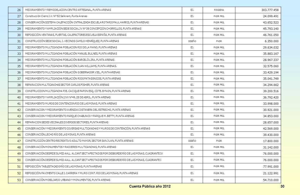 Cuenta Pública año 201230 26 MEJORAMIENTO Y REMODELACION CENTRO ARTESANAL, PUNTA ARENASEJ. FONDEMA 303.777.458 27 Construcci ó n Cierro J.V. N° 52 Sel