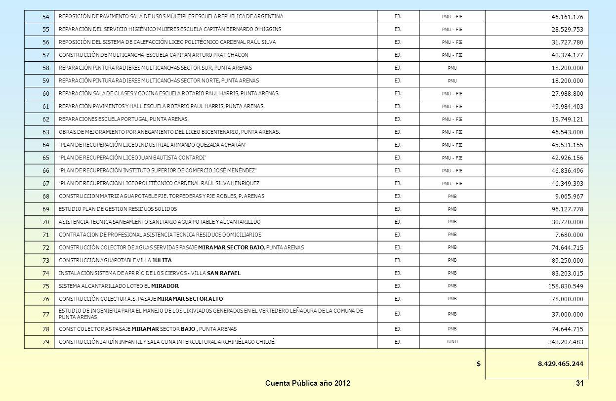 Cuenta Pública año 201231 54 REPOSICI Ó N DE PAVIMENTO SALA DE USOS M Ú LTIPLES ESCUELA REPUBLICA DE ARGENTINAEJ. PMU - FIE 46.161.176 55 REPARACI Ó N