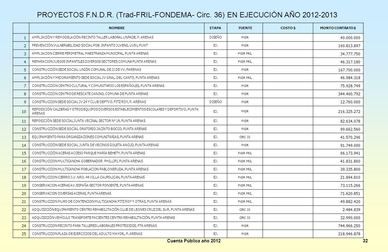Cuenta Pública año 201232 PROYECTOS F.N.D.R. (Trad-FRIL-FONDEMA- Circ. 36) EN EJECUCIÓN AÑO 2012-2013 NOMBREETAPA FUENTE COSTO $MONTO CONTRATO $ 1 AMP