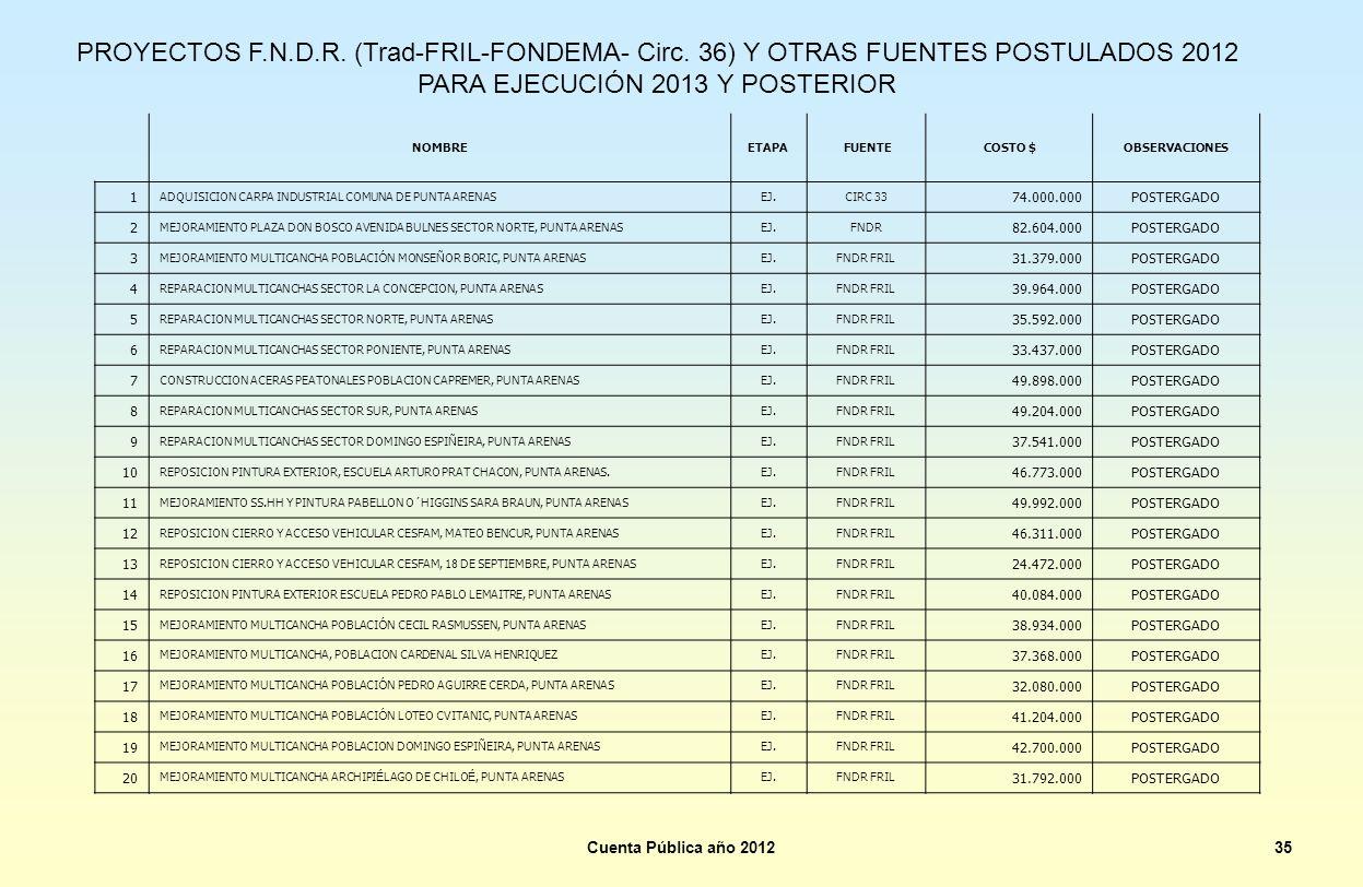 Cuenta Pública año 201235 PROYECTOS F.N.D.R. (Trad-FRIL-FONDEMA- Circ. 36) Y OTRAS FUENTES POSTULADOS 2012 PARA EJECUCIÓN 2013 Y POSTERIOR NOMBREETAPA